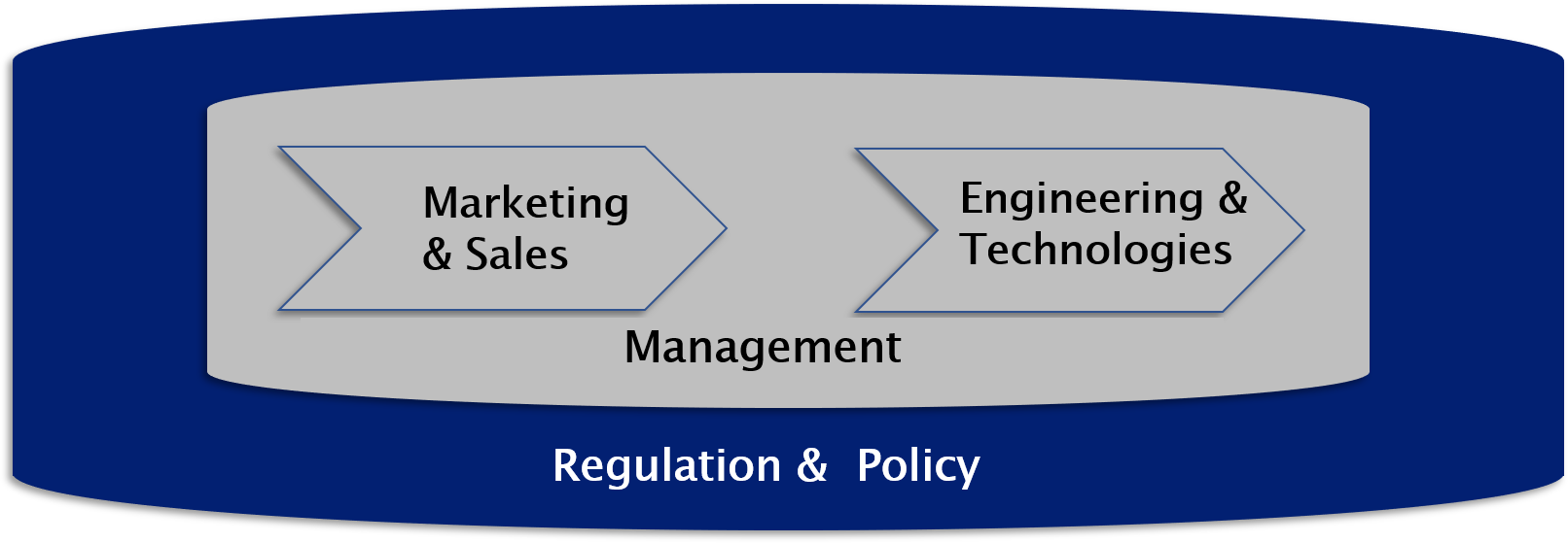 corporate training regulation graph