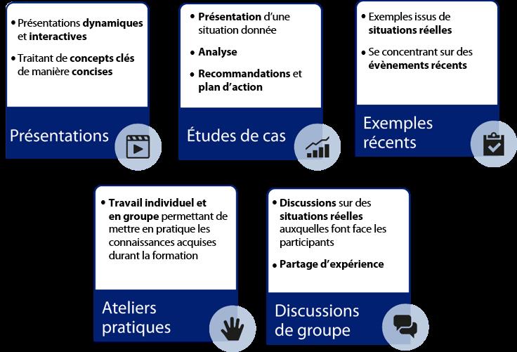 schema-methodologie-de-formation