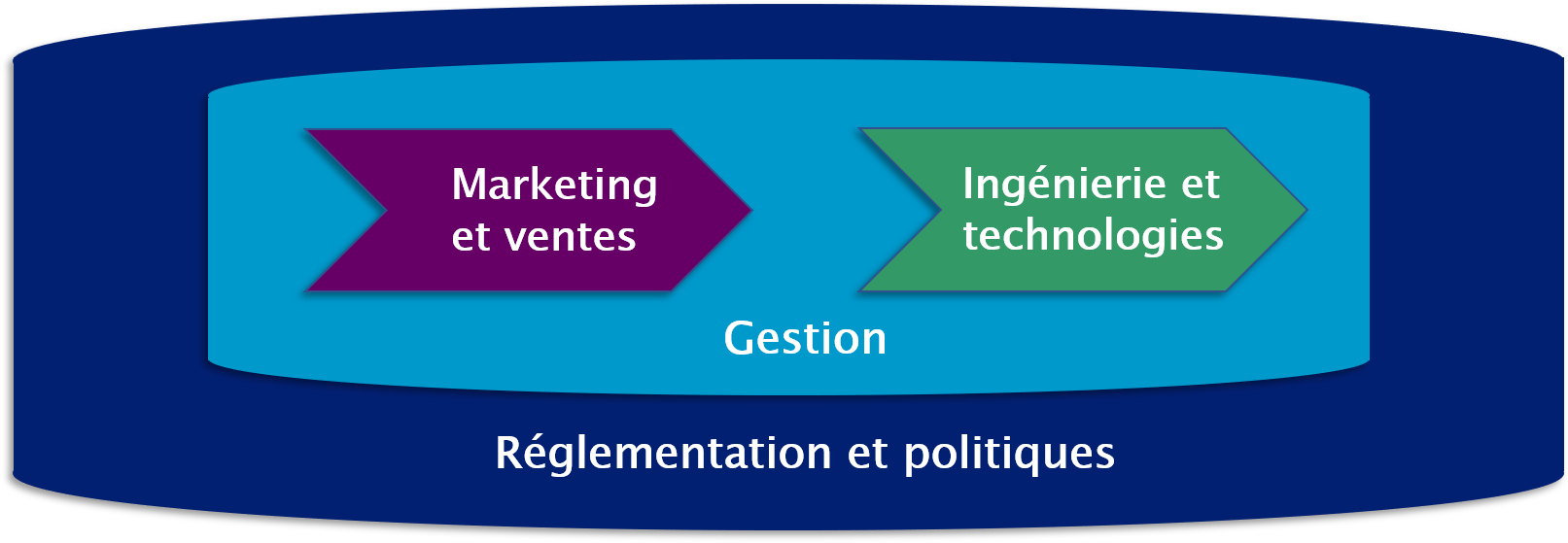 domaines expertise telecom tableau.png