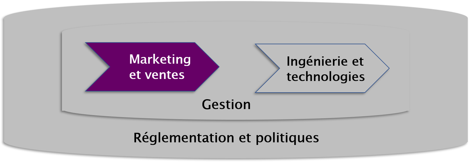 formation-marketing-telecom-tableau.png